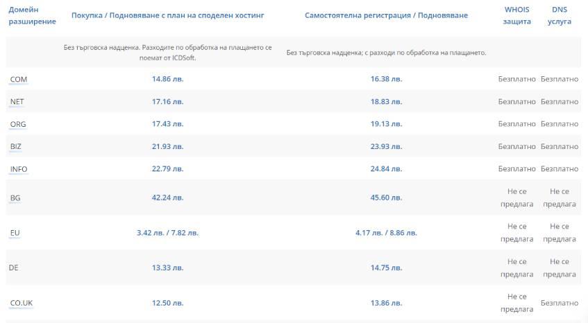 Регистрация на домейн име евтино