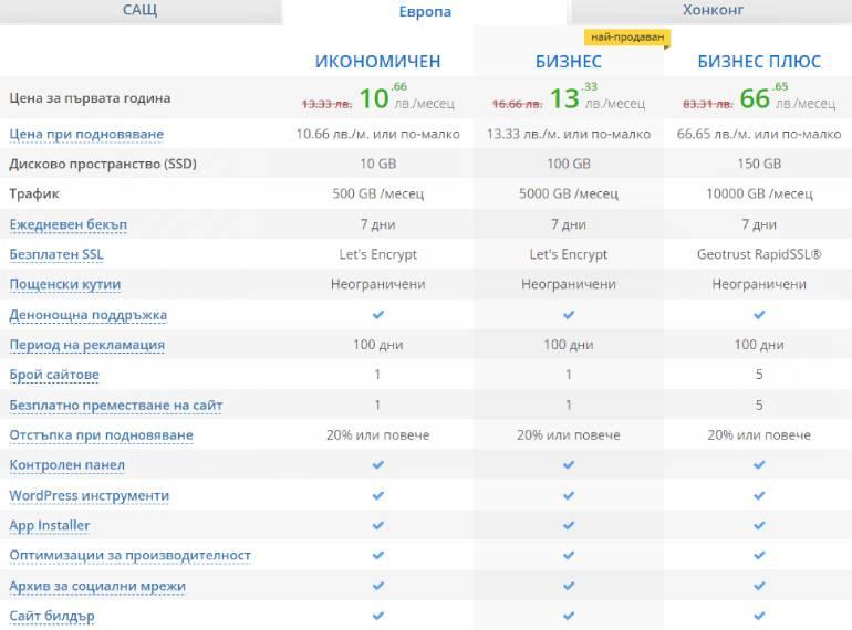 Wordpress хостинг услуги от ICDsoft